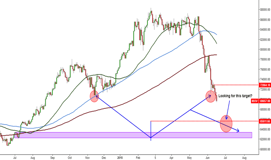 IBOV: BOVESPA looking for a particular target?