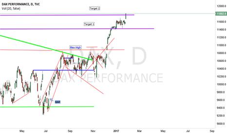 DAX: DAX still in uptrend target 2 reached