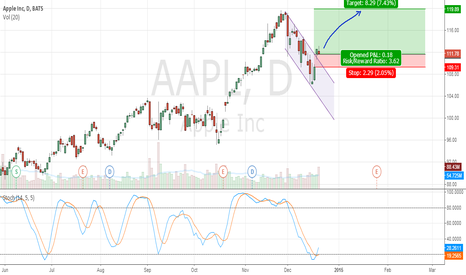 AAPL: Xmas Rally