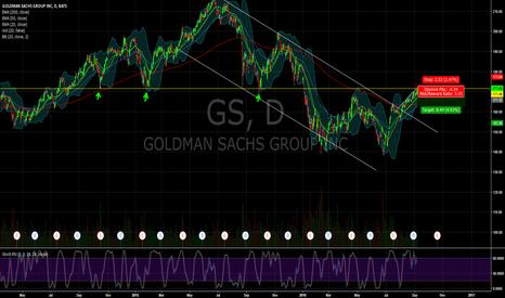 GS: $GS