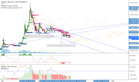 XRPBTC: XRP Price action overlay