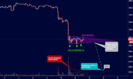 BTCUSD: Bitcoin forming a bear pennant, targeting $6,000