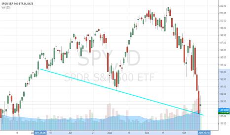 SPY: Trendline Is Saving Your Portfolio, SPDR S&P 500 ETF Trust (SPY)