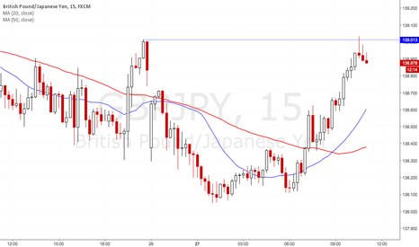 GBPJPY: Clearest signal of the day