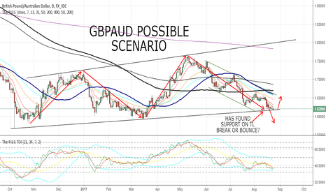 GBPAUD: GBPAUD POSSIBLE SCENARIOS