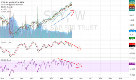 SPY: Long Term Warning Signs?