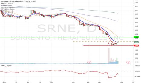 SRNE: SRNE - Fallen angel type short term Long from $2.08 to $2.63