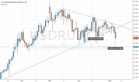 USDRUB: USDRUB may broken triangle