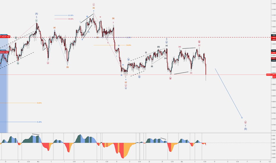 USDCHF: USD/CHF Bearish Set-up - December Trends