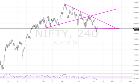 NIFTY: Nifty possible +ww
