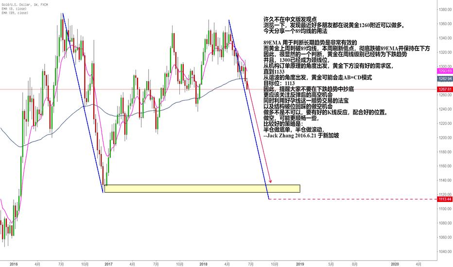 XAUUSD: 黄金周线级别89EMA跌破,下跌趋势可能会进一步蔓延!