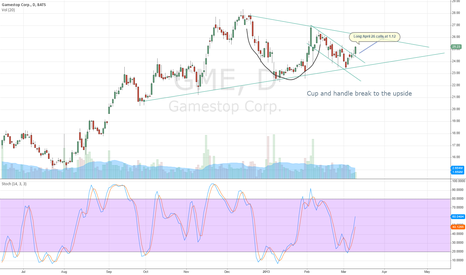 GME: GME cup and handle