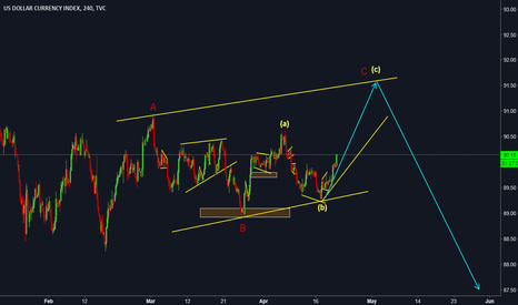 DXY: DXY - US DOLLAR ABOUT TO GAIN SOME WELL NEEDED STRENGTH
