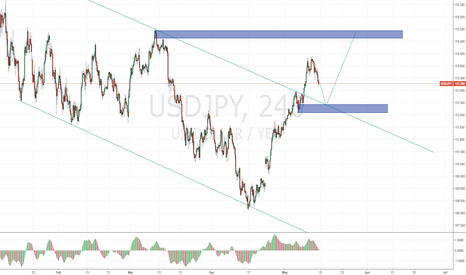 USDJPY: USDJPY SHORT THEN LONG