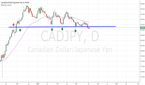 CADJPY: CAD.JPY Daily S/R Level Broken