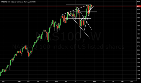 NAS100: Using nothing but trend lines here, am looking for insights