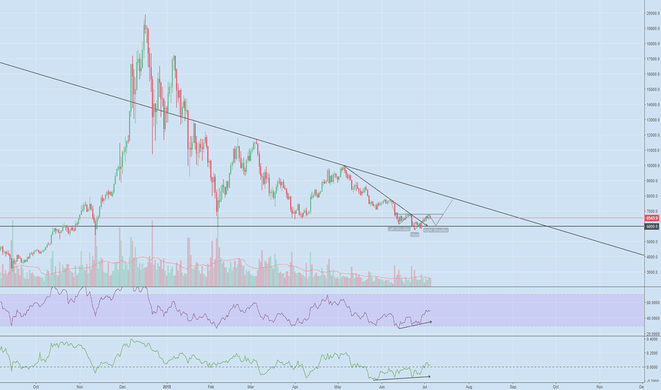 BTCUSD: BTCUSD Short Term Bottom