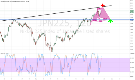 JPN225: Potential Cypher in Nikkei 225