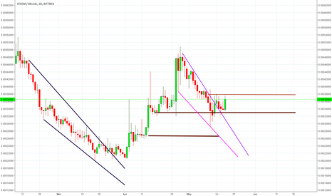 STEEMBTC: STEEM It is likely to rise after the breakout