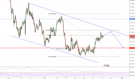 AUDUSD: AUDUSD Possible Short Opportunity.