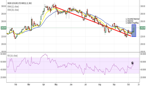 INOXLEISUR: INOX LEISURE ,LONG, T1-254, T2-274, T3-294, STOPLOSS-230