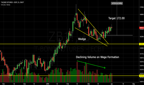 ZB1!: US T-Bonds Wedge breakout