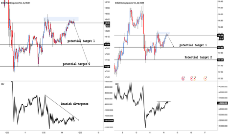 GBPJPY: GBP/JPY: Shorting with targets