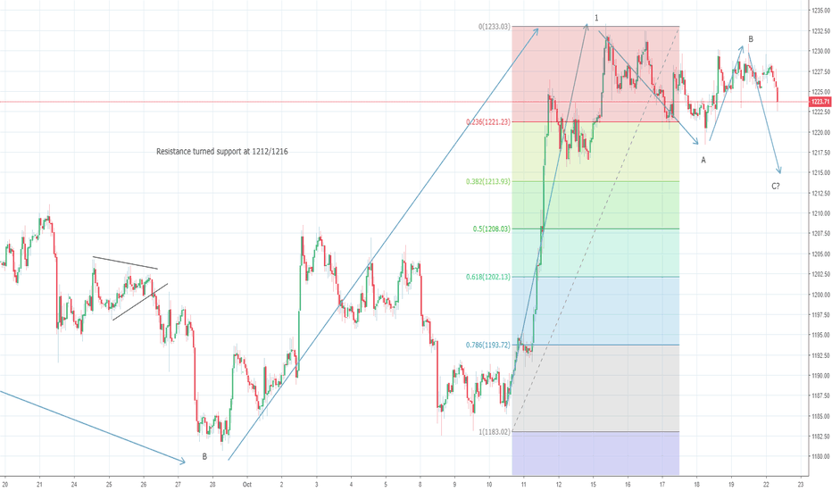 XAUUSD: Gold consolidation continues, $1213/16 still possible