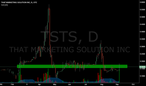 TSTS: Could this breakout?