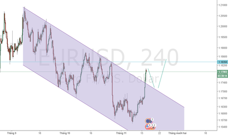 EURUSD: Waiting Buy EUR/USD