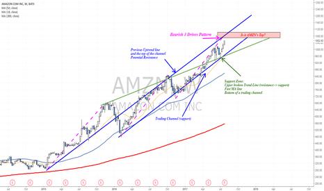 AMZN: Pre-Earnings Analysis