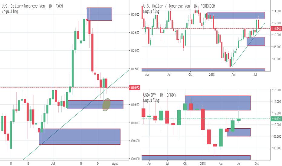 USDJPY: IFC Analyst : Forex : Dollar Yen : Peluang short menuju 109.64