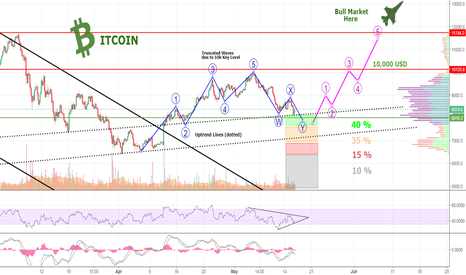 BTCUSD: BITCOIN Ready For TAKE OFF - But How Low Will We Go Before???