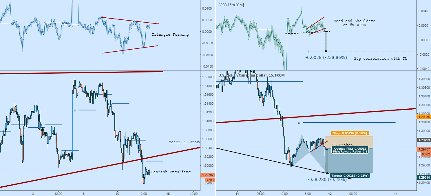 USDCAD Short: One More Drop Before Retrace