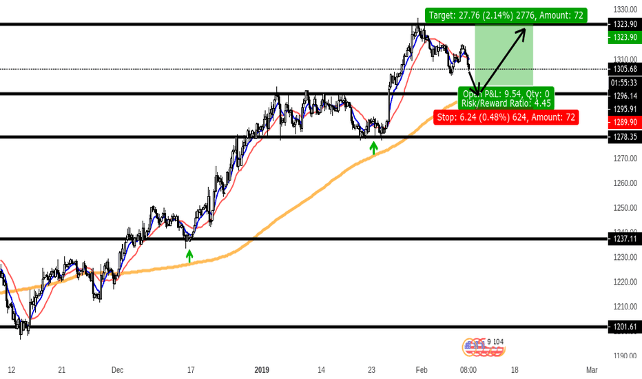 XAUUSD: zone to zone on gold