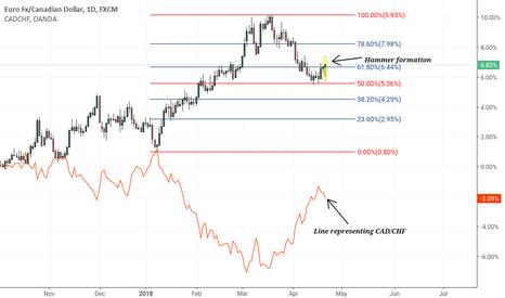 EURCAD: EUR/CAD CAD/CHF Correlation