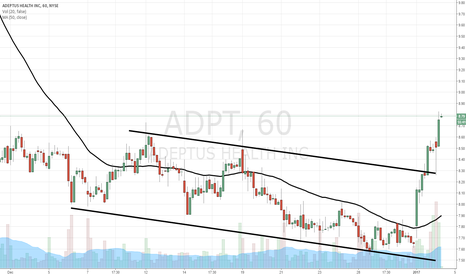 ADPT: $ADPT continues breakout from yesterday's alert