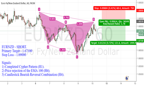 EURNZD: EURNZD - SHORT.  Primary Target - 1.67100