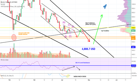 BTCUSD: Here Is The BITCOIN-Path You Need To Know About - I Will Show U!