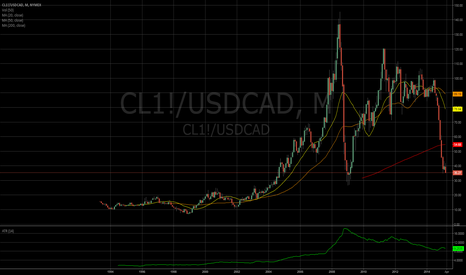 CL1!/USDCAD: USDCAD and Crude Relationship