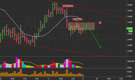 AUDNZD: Sell May be coming