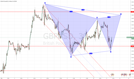 GBPUSD: Short GBPUSD...Eventually