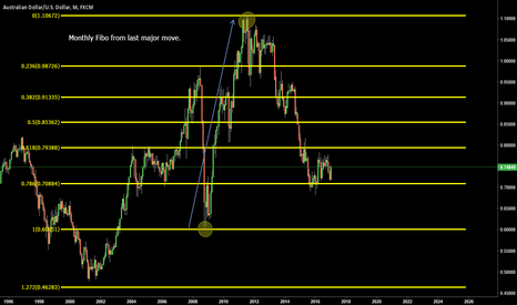 AUDUSD: Fibonacci Training For Trading Group - PART 1