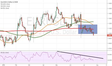 EURUSD: EUR/USD resumes downtrend