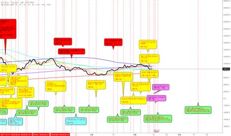 BTCUSD: 2018년 5월 비트코인 악재 차트입니다