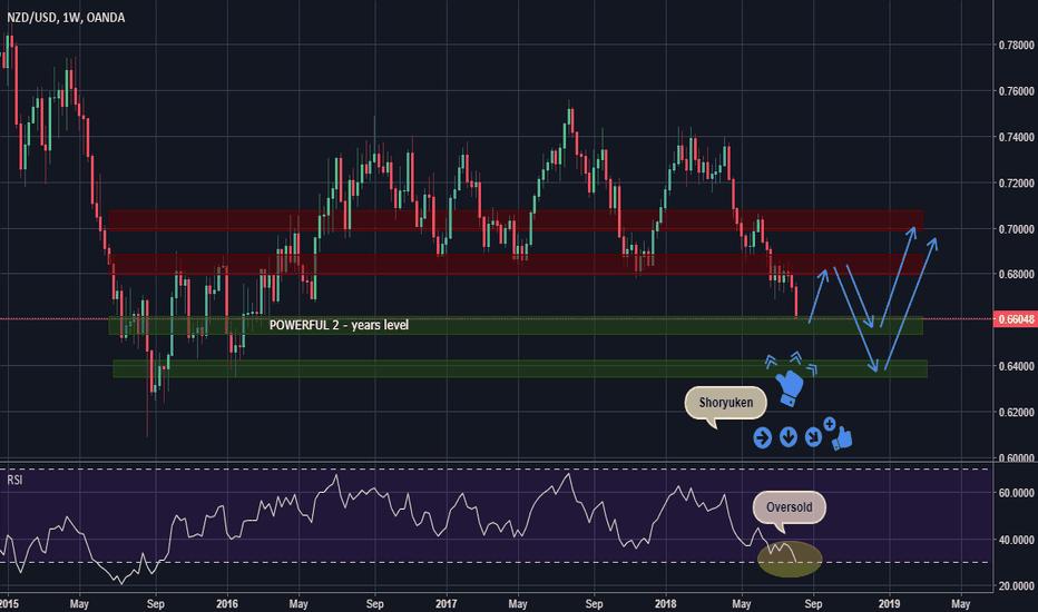 NZDUSD: NZD USD - Long Opportunity - 1D, 1W Buy