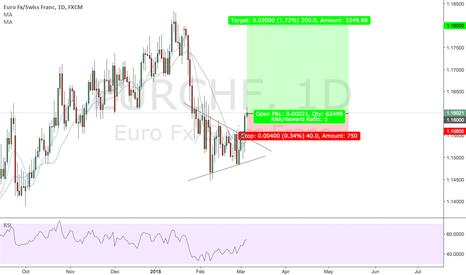 EURCHF: EURCHF - Daily