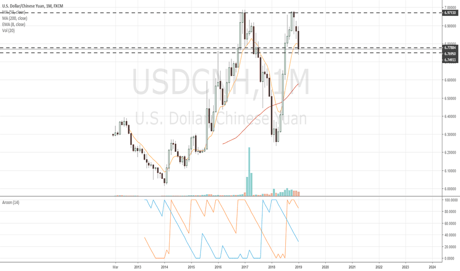 USDCNH: $USDCNH Monthly support level