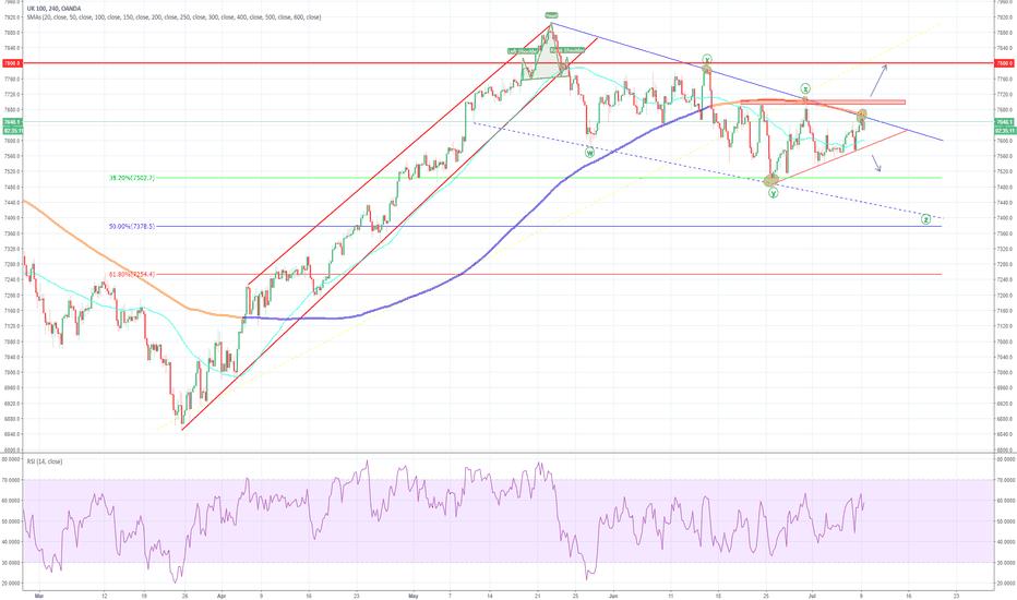 UK100GBP: FTSE 100, falling wedge