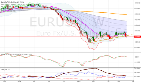 EURUSD: This going a long term bearish Pole as Week trendline break